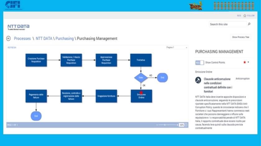 Mappe Digitali dei processo QHSE vista 2