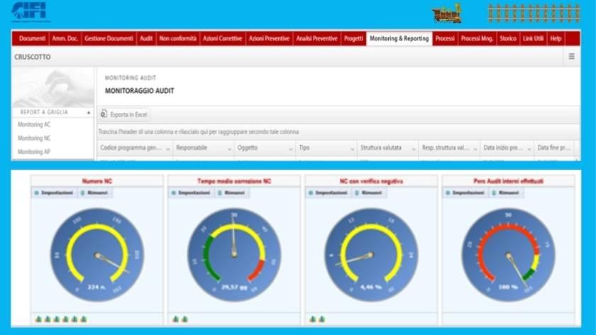 Monitoraggio e Reporting QHSE